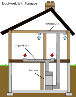 diagram of how air ductwork operates within a The Finger Lakes home