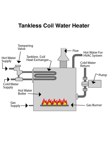 indirect water heater in Fairport, NY