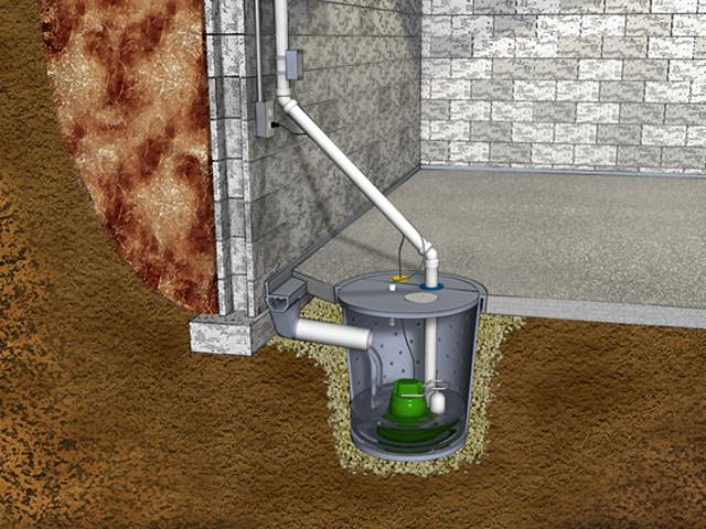 Sump Pump System Installation in Rochester and Ithaca, NY Mobile Home Sump Pump Html on mobile home furnace, mobile home finished basement, mobile home humidifier,